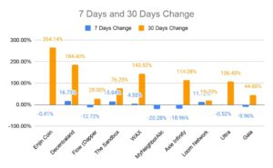 7-30 days changes
