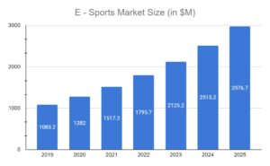 e-sport market size